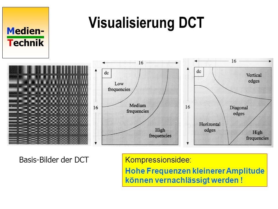 Visualisierung DCT Basis-Bilder der DCT Kompressionsidee: