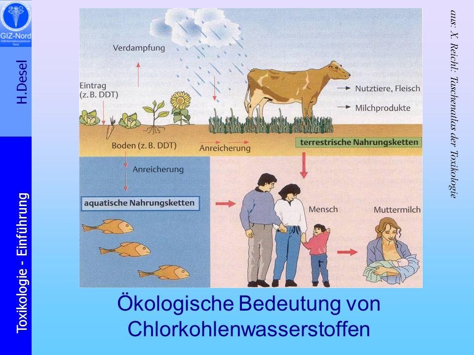Ökologische Bedeutung von Chlorkohlenwasserstoffen