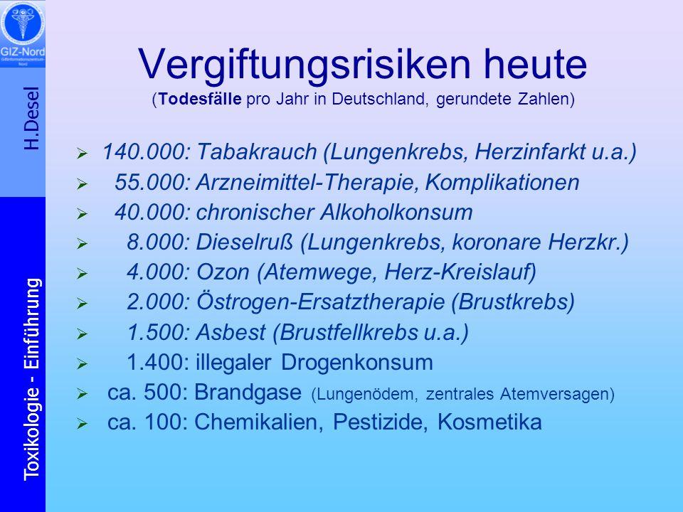 Vergiftungsrisiken heute (Todesfälle pro Jahr in Deutschland, gerundete Zahlen)