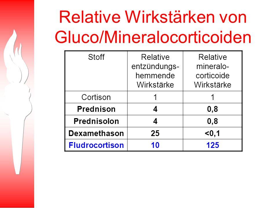 Relative Wirkstärken von Gluco/Mineralocorticoiden