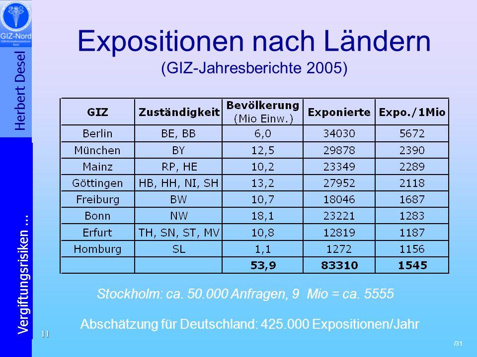 Expositionen nach Ländern (GIZ-Jahresberichte 2005)