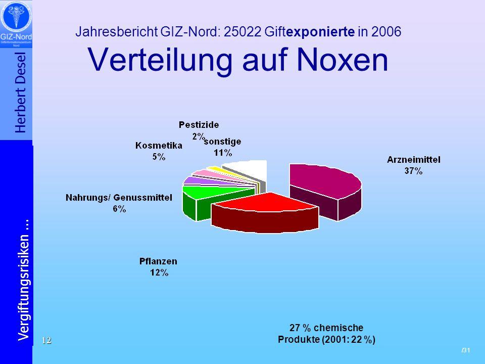 27 % chemische Produkte (2001: 22 %)