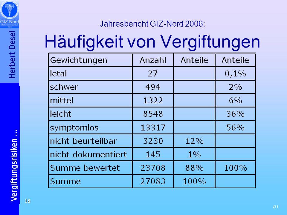 Jahresbericht GIZ-Nord 2006: Häufigkeit von Vergiftungen