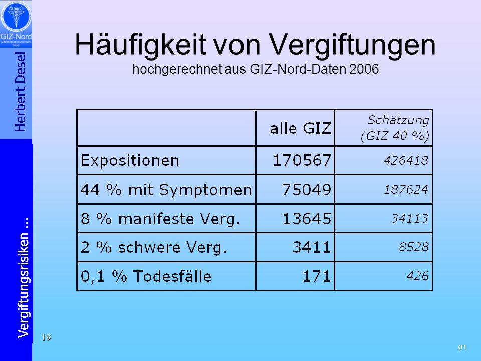 Häufigkeit von Vergiftungen hochgerechnet aus GIZ-Nord-Daten 2006