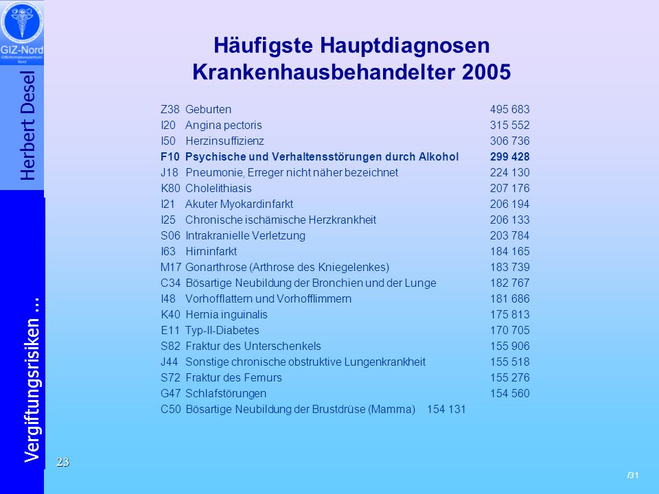 Häufigste Hauptdiagnosen Krankenhausbehandelter 2005