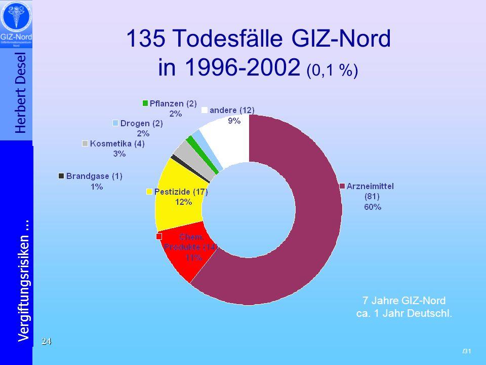 135 Todesfälle GIZ-Nord in 1996-2002 (0,1 %)