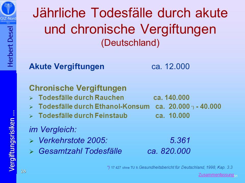 Jährliche Todesfälle durch akute und chronische Vergiftungen (Deutschland)