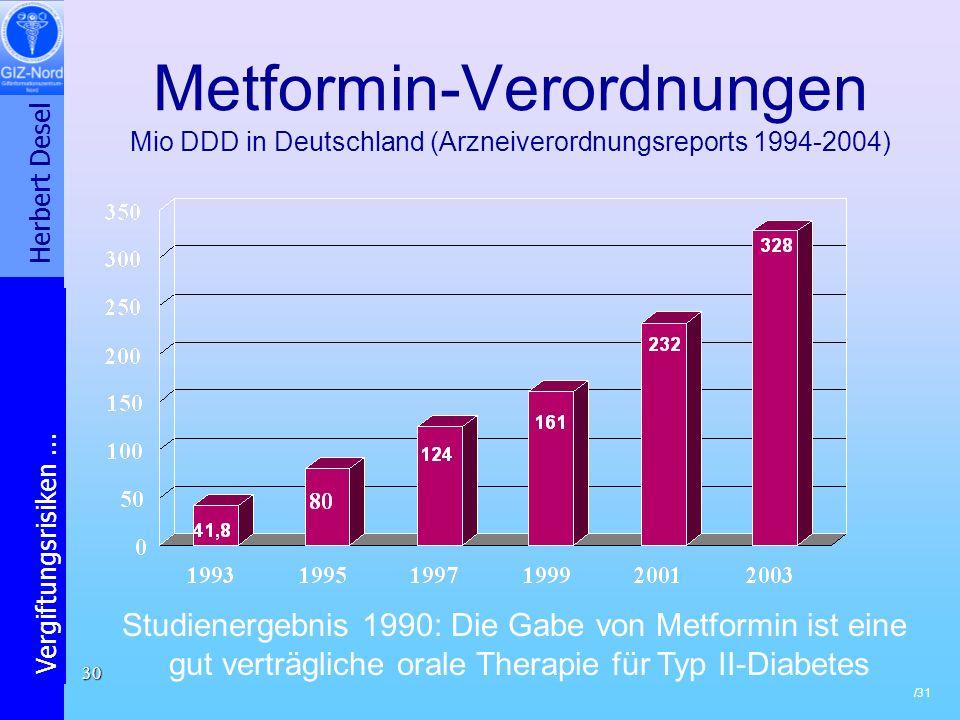 Metformin-Verordnungen Mio DDD in Deutschland (Arzneiverordnungsreports 1994-2004)