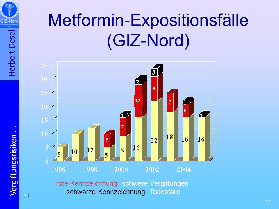 Metformin-Expositionsfälle (GIZ-Nord)