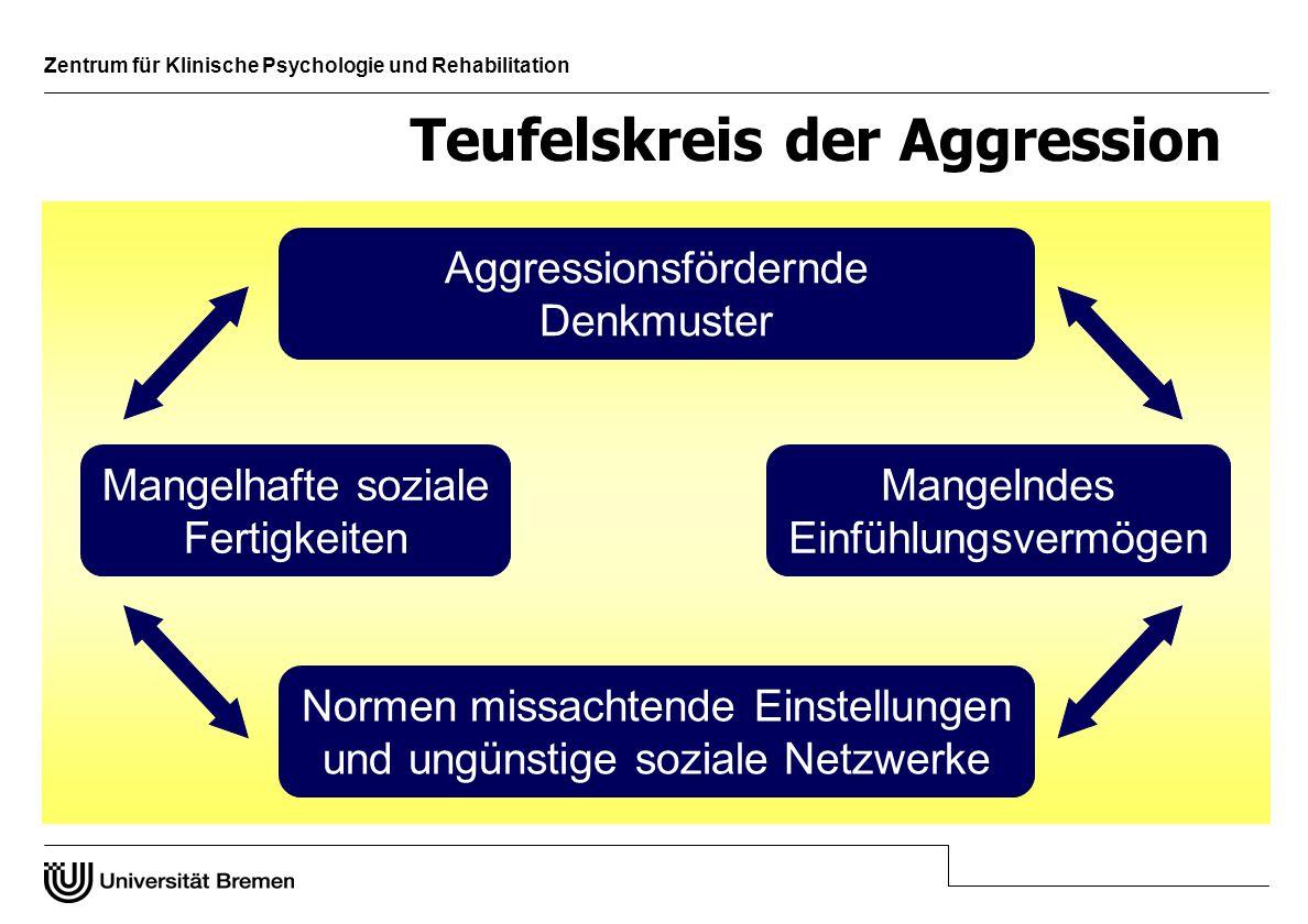 Teufelskreis der Aggression