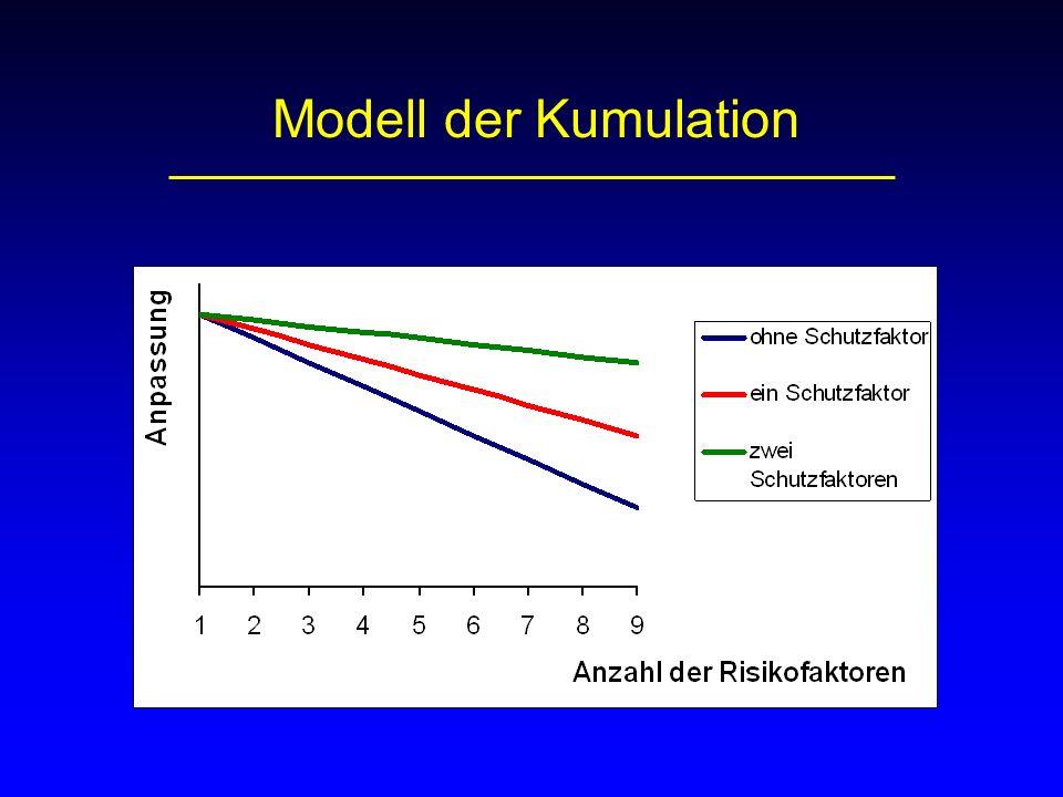 Modell der Kumulation