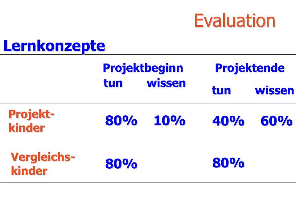 Evaluation Lernkonzepte 40% 60% 80% 10% 80% Projektende tun wissen