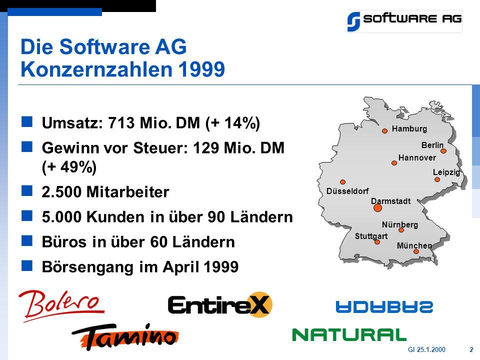 Die Software AG Konzernzahlen 1999