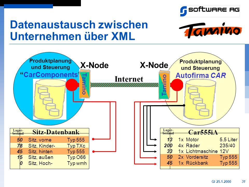Datenaustausch zwischen Unternehmen über XML