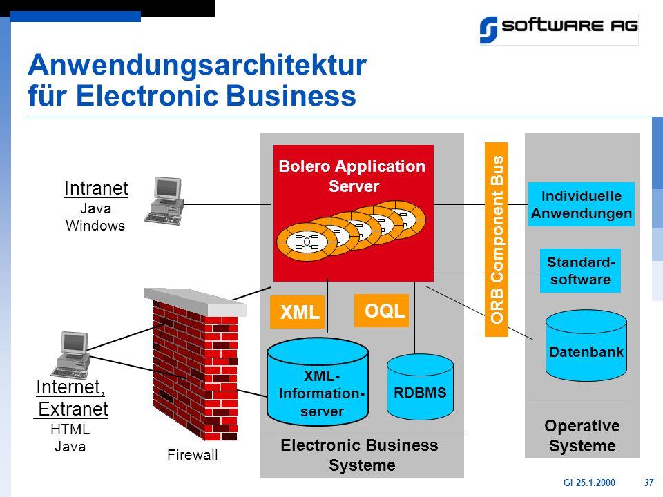 Anwendungsarchitektur für Electronic Business