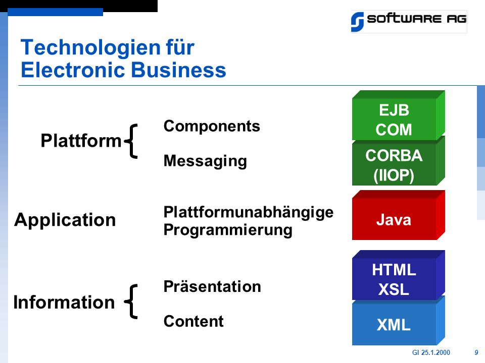 Technologien für Electronic Business
