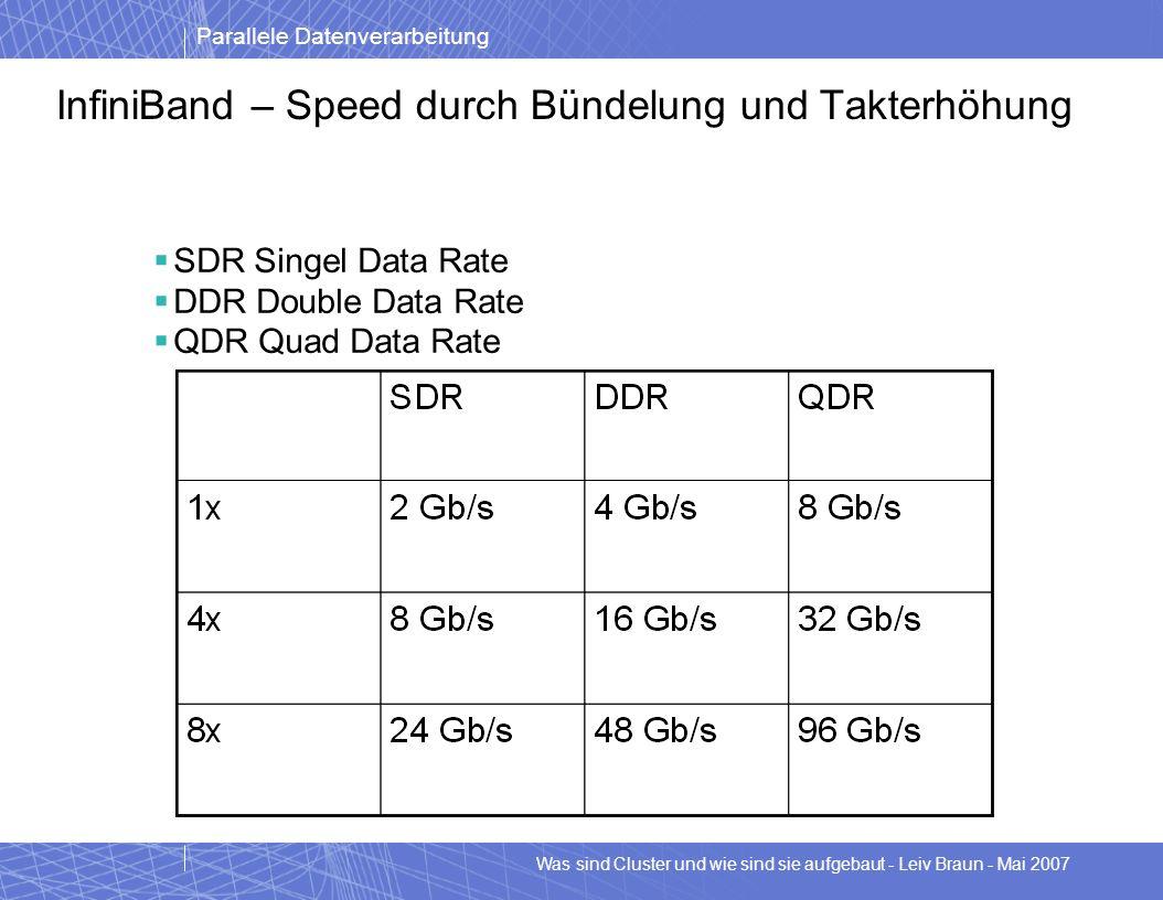 InfiniBand – Speed durch Bündelung und Takterhöhung