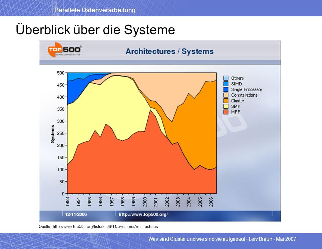 Überblick über die Systeme