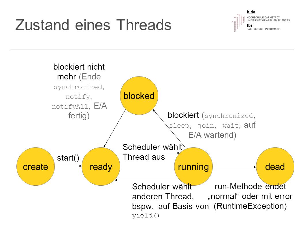 Zustand eines Threads create running ready dead blocked