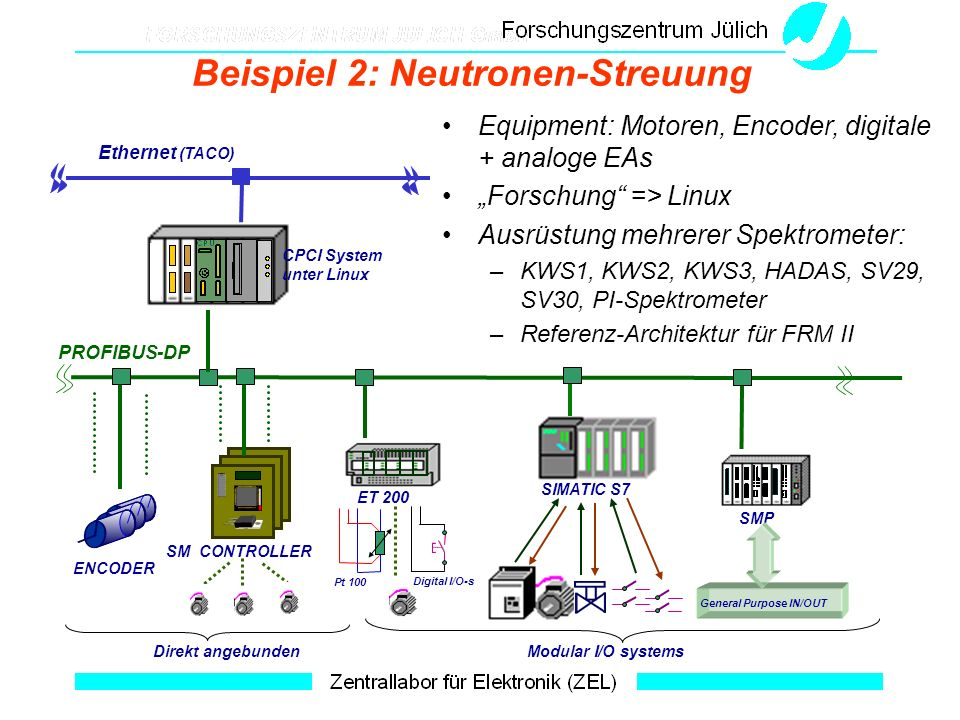 Beispiel 2: Neutronen-Streuung