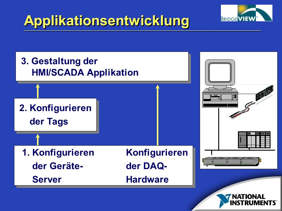 Applikationsentwicklung