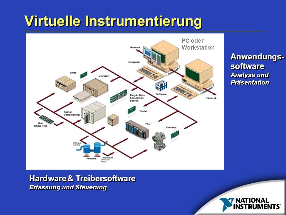 Virtuelle Instrumentierung