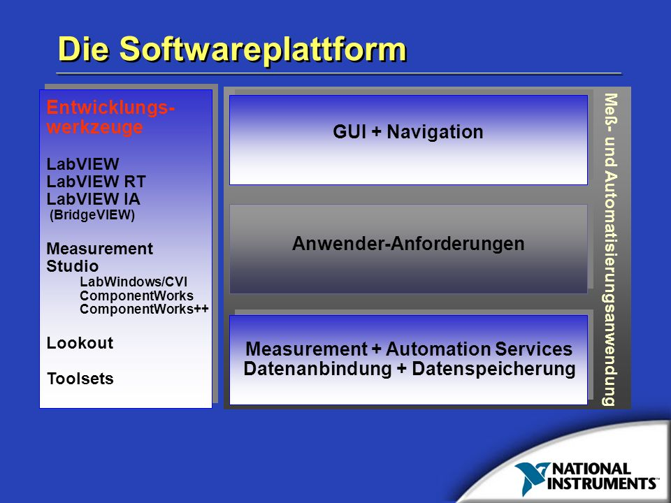 Die Softwareplattform