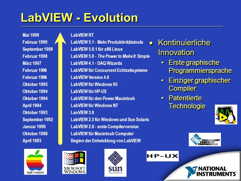 LabVIEW - Evolution Kontinuierliche Innovation