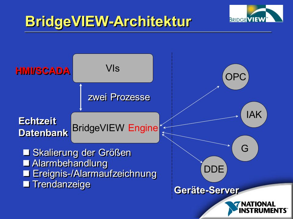 BridgeVIEW-Architektur