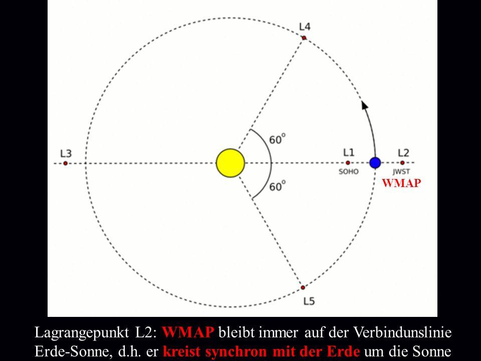 Lagrangepunkt L2: WMAP bleibt immer auf der Verbindunslinie