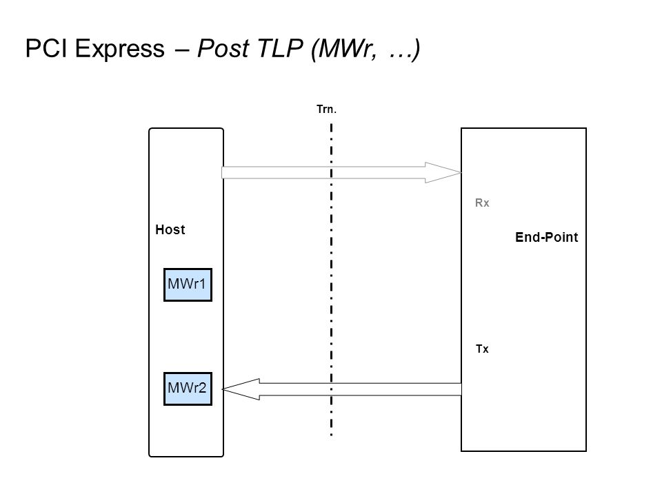 PCI Express – Post TLP (MWr, …)
