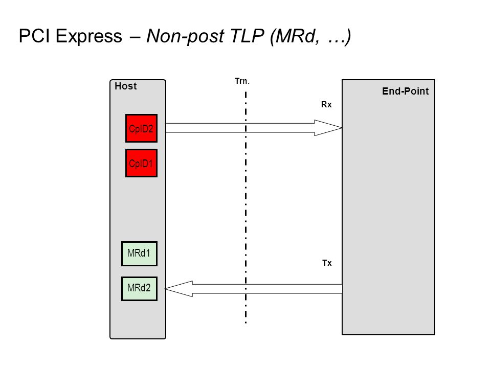 PCI Express – Non-post TLP (MRd, …)