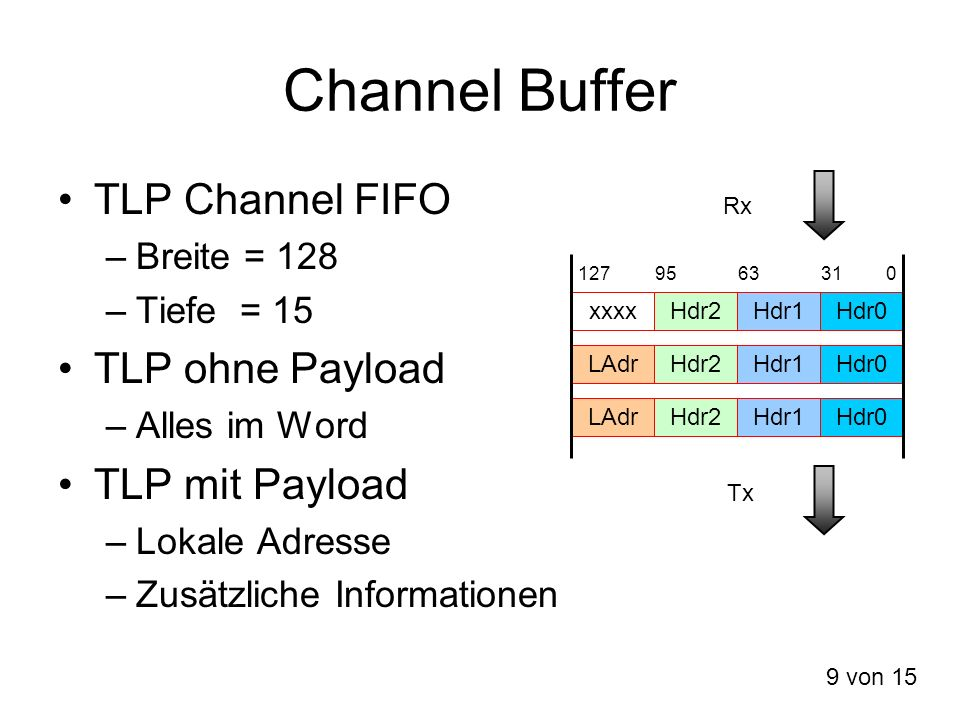 Channel Buffer TLP Channel FIFO TLP ohne Payload TLP mit Payload