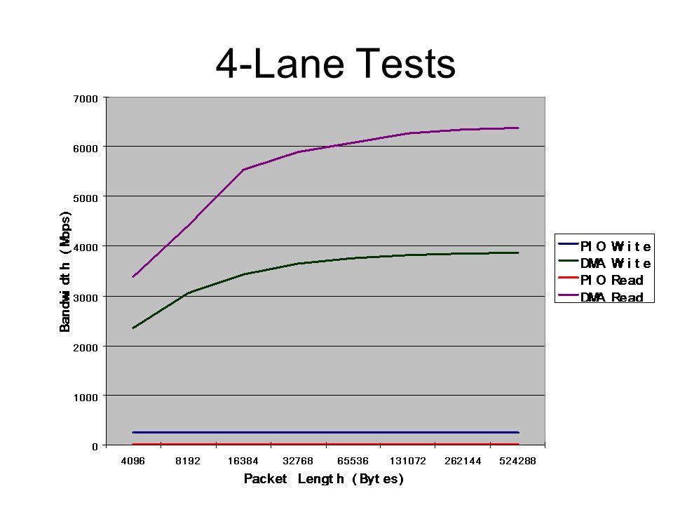 4-Lane Tests