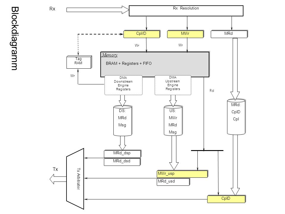 Blockdiagramm Rx Memory BRAM + Registers + FIFO Tx Tx Arbitrator