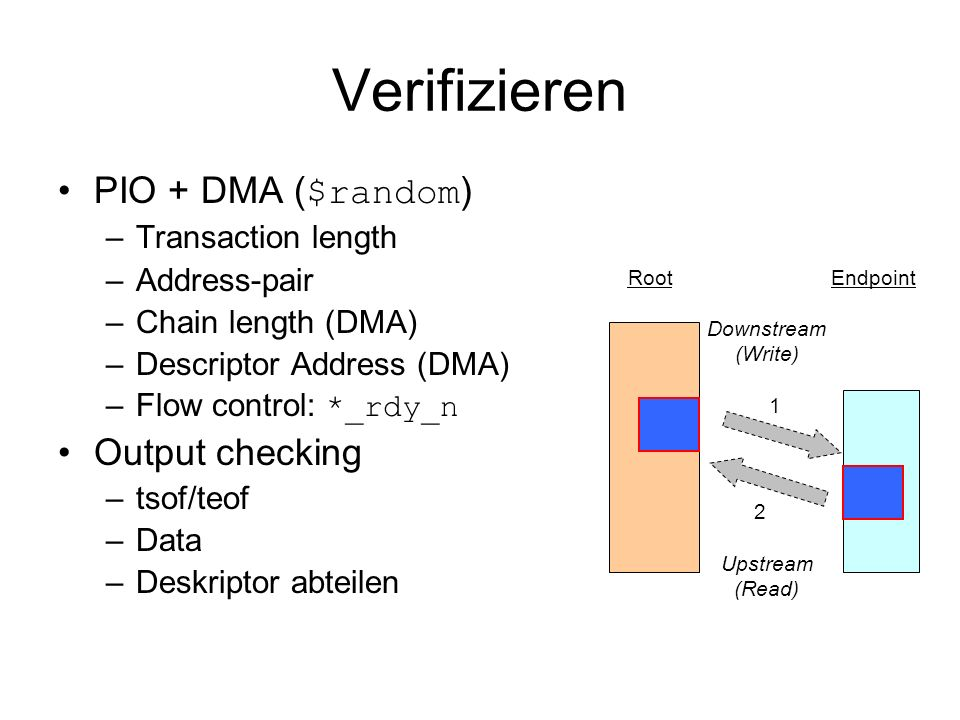 Verifizieren PIO + DMA ($random) Output checking Transaction length