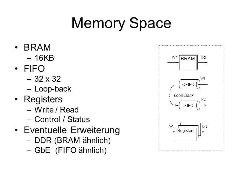 Memory Space BRAM FIFO Registers Eventuelle Erweiterung 16KB 32 x 32