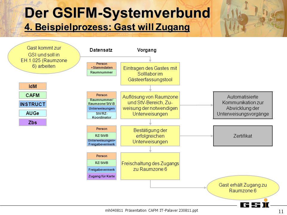 Der GSIFM-Systemverbund 4. Beispielprozess: Gast will Zugang