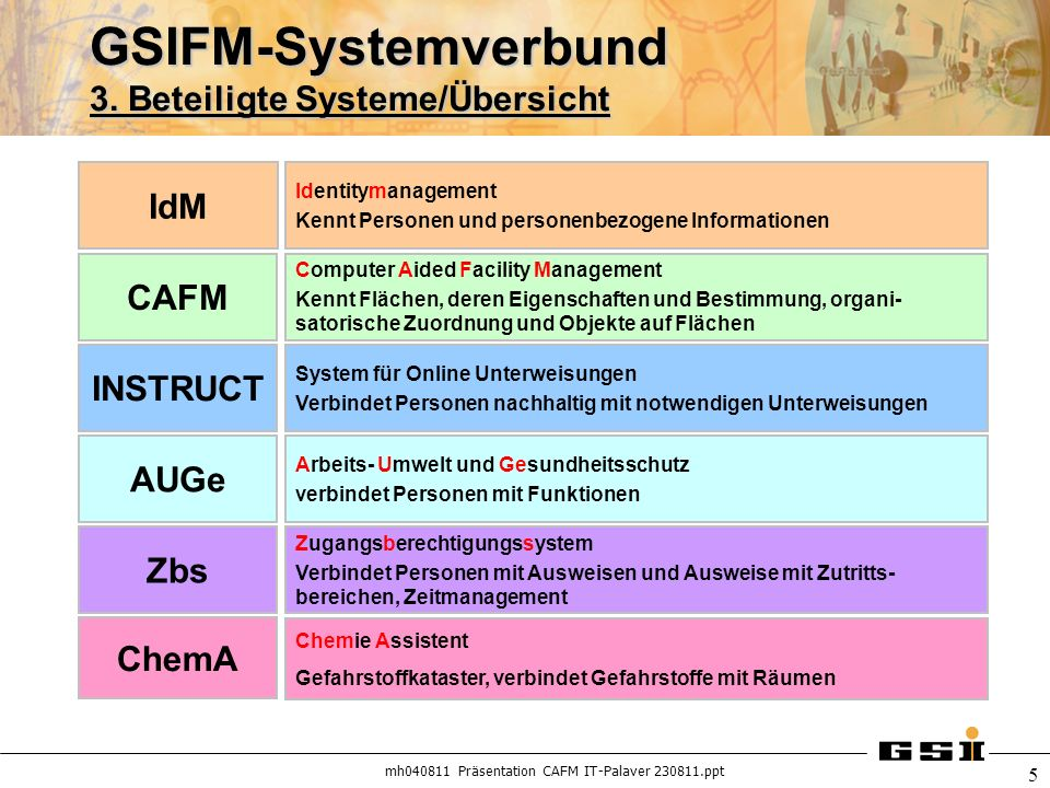 GSIFM-Systemverbund 3. Beteiligte Systeme/Übersicht