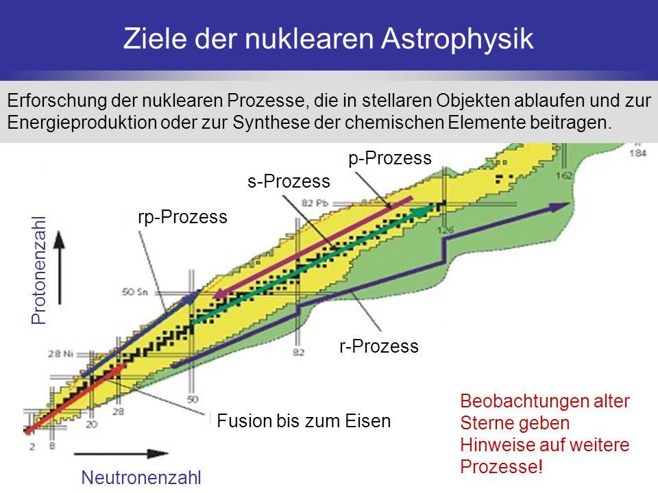 Ziele der nuklearen Astrophysik