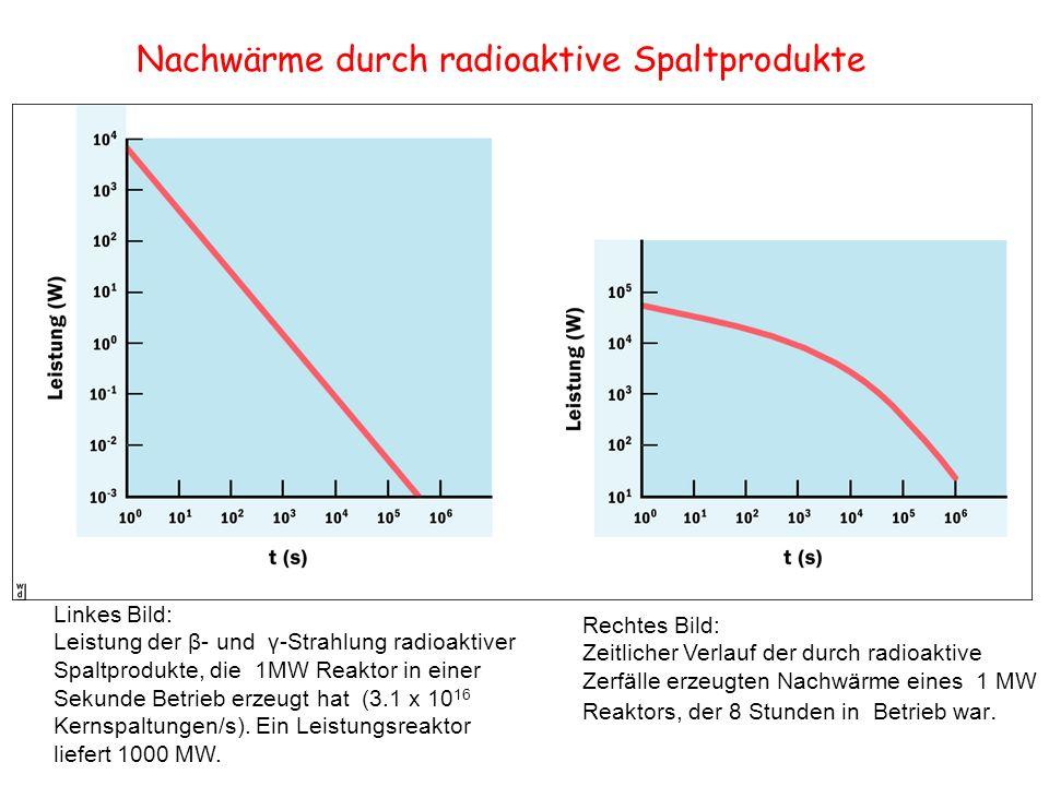 Nachwärme durch radioaktive Spaltprodukte