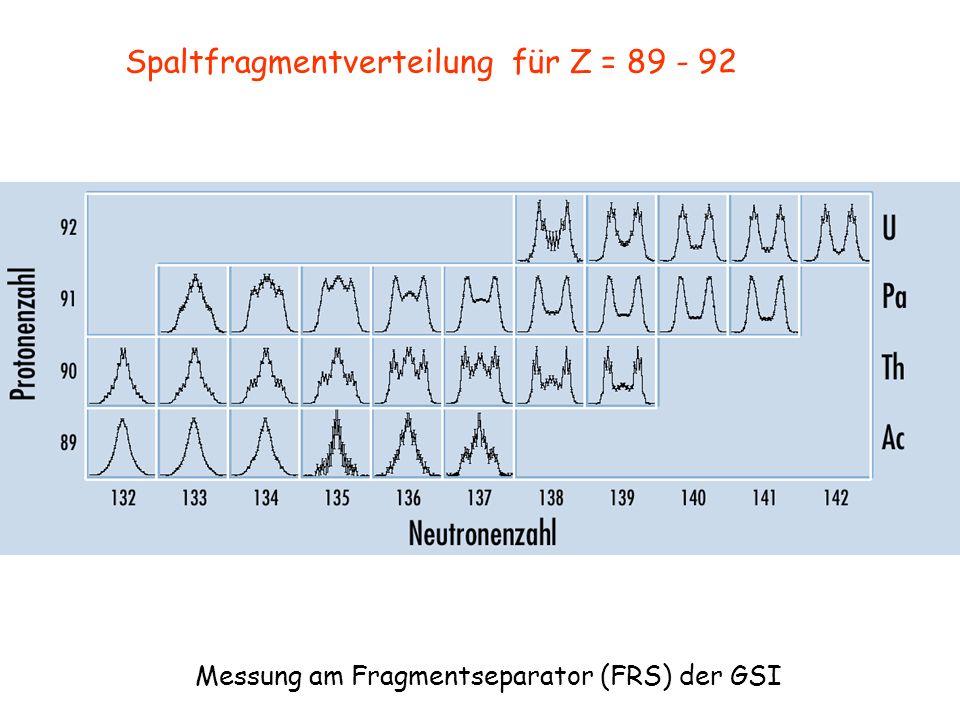 Spaltfragmentverteilung für Z = 89 - 92