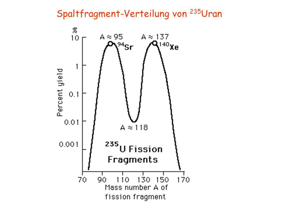 Spaltfragment-Verteilung von 235Uran