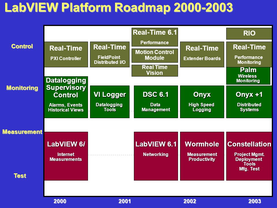 LabVIEW Platform Roadmap 2000-2003