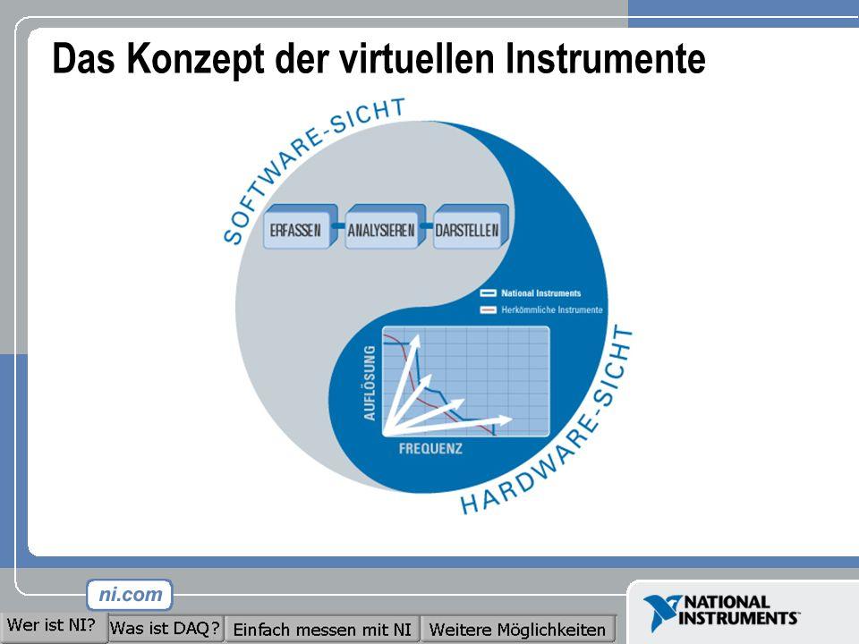 Das Konzept der virtuellen Instrumente