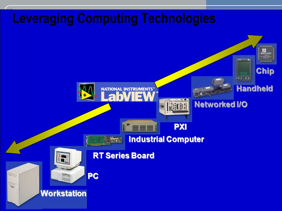 Leveraging Computing Technologies