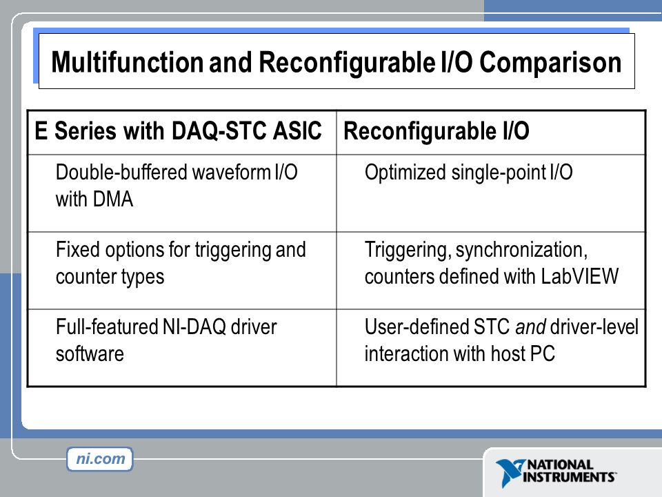 Multifunction and Reconfigurable I/O Comparison