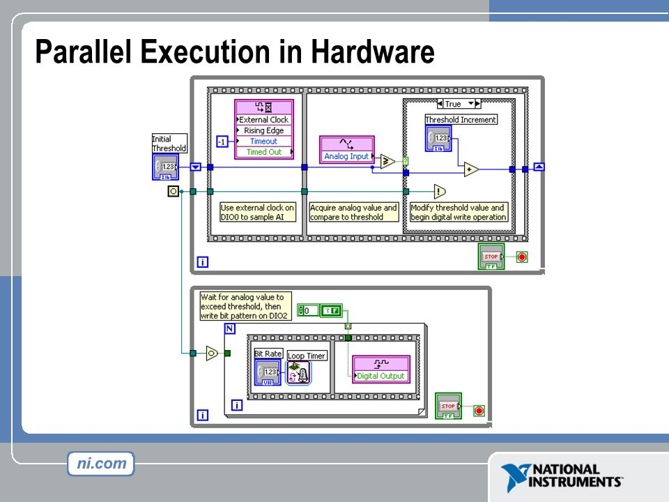 Parallel Execution in Hardware