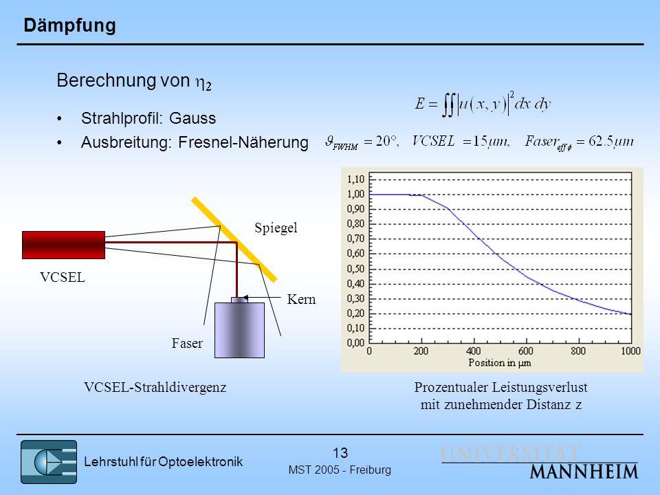 Dämpfung Berechnung von h2 Strahlprofil: Gauss