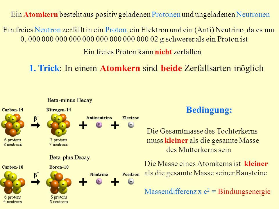 1. Trick: In einem Atomkern sind beide Zerfallsarten möglich